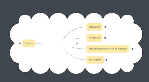 Mind Map: ORGANIZADOR GRAFICO, PAG. WEB