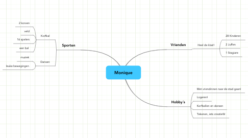 Mind Map: Monique