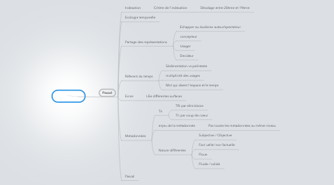 Mind Map: Synthèse