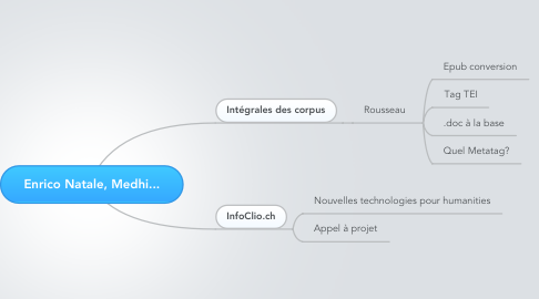 Mind Map: Enrico Natale, Medhi...