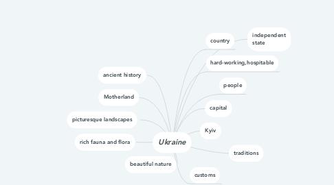 Mind Map: Ukraine
