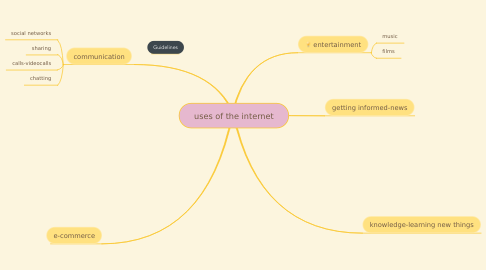 Mind Map: uses of the internet