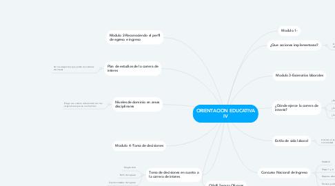 Mind Map: ORIENTACION EDUCATIVA IV