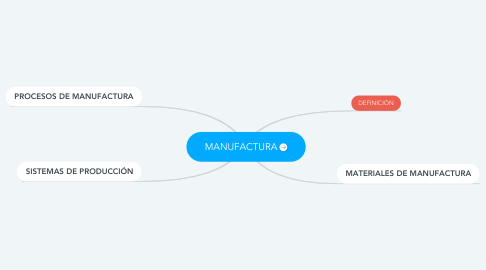 Mind Map: MANUFACTURA