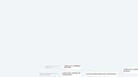 Mind Map: PACTO DE CONVIVENCIA DEL COLSANJUAN