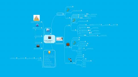 Mind Map: Демонстрация понимания