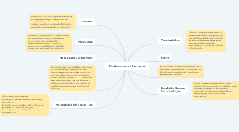 Mind Map: Fundamentos de Economía