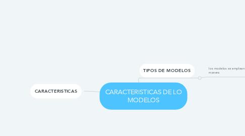 Mind Map: CARACTERISTICAS DE LO MODELOS
