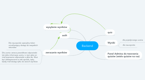 Mind Map: Backend