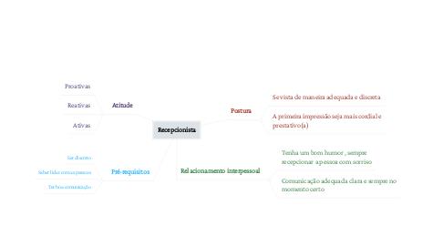Mind Map: Recepcionista