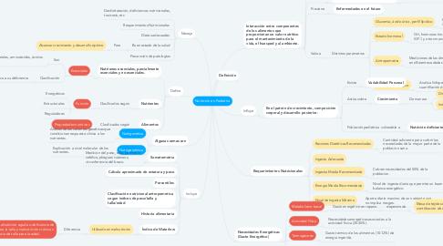 Mind Map: Nutrición en Pediatría