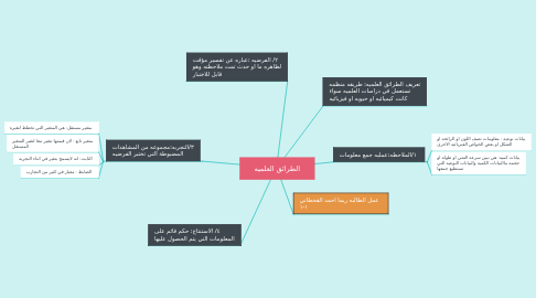Mind Map: الطرائق العلميه