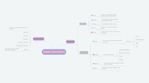 Mind Map: Proceso Comunicativo