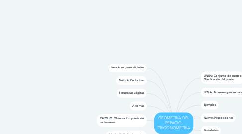 Mind Map: GEOMETRIA DEL ESPACIO, TRIGONOMETRIA
