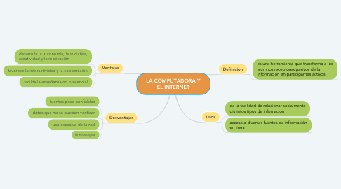Mind Map: LA COMPUTADORA Y EL INTERNET