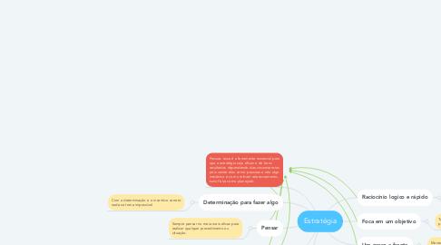 Mind Map: Estratégia