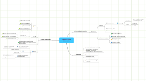 Mind Map: Preparation for Automation