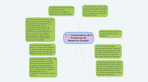 Mind Map: Características de la Producción de Madera en Ecuador