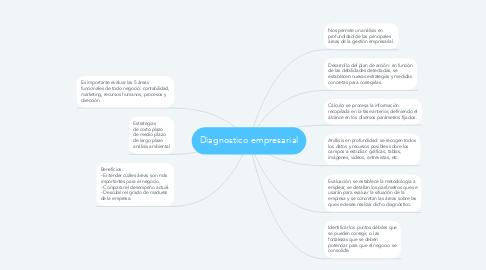 Mind Map: Diagnostico empresarial