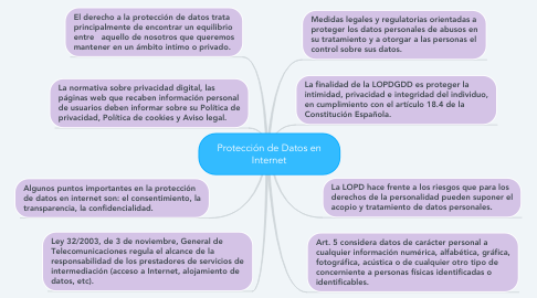 Mind Map: Protección de Datos en Internet
