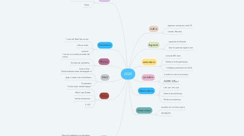 Mind Map: 2020