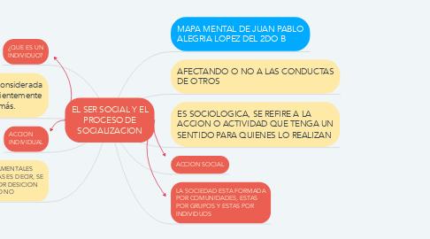 Mind Map: EL SER SOCIAL Y EL PROCESO DE SOCIALIZACION