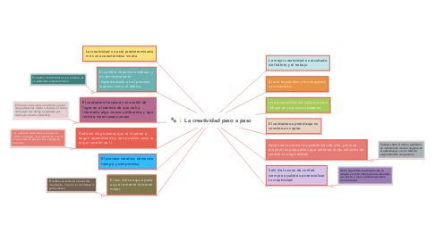 Mind Map: La creatividad paso a paso