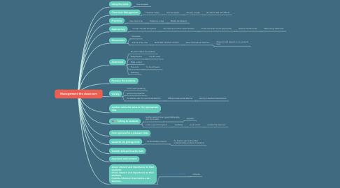 Mind Map: Management the classroom