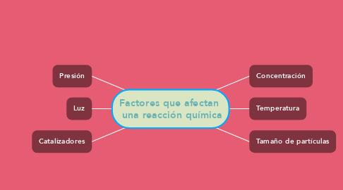 Mind Map: Factores que afectan   una reacción química