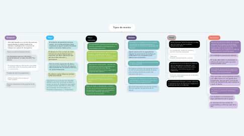 Mind Map: Tipos de evento
