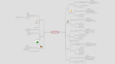 Mind Map: Who Does What