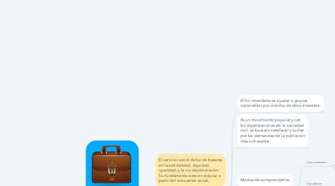 Mind Map: Servicio Social