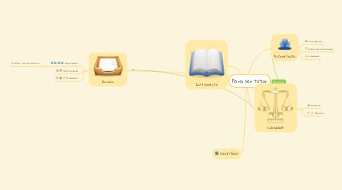 Mind Map: Para ser tutor