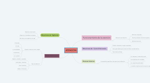 Mind Map: ATENCIÓN