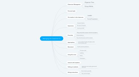 Mind Map: Managing the Classroom (1)