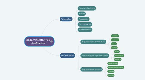 Mind Map: Requerimientos y su clasificación.