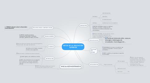 Mind Map: RETOS DE LA EDUCACIÓN SUPERIOR