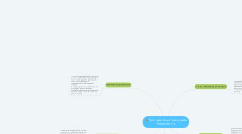 Mind Map: Principales herramientas de la microeconomía.
