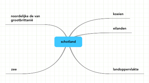 Mind Map: schotland