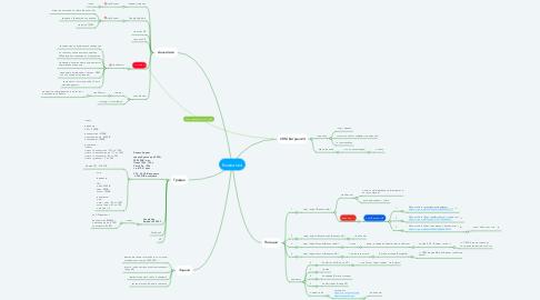Mind Map: Компания