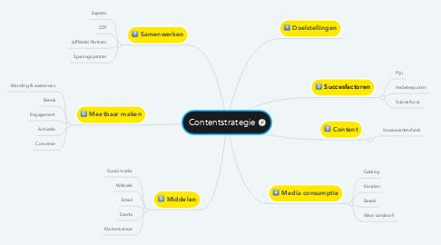 Mind Map: Contentstrategie