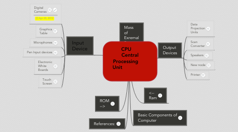 Mind Map: CPU      Central Processing       Unit