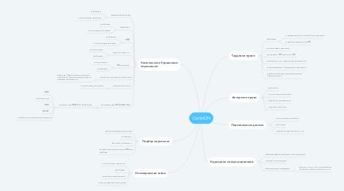 Mind Map: CordisON