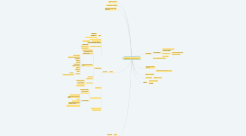 Mind Map: карта блога <abdurahmansmm>