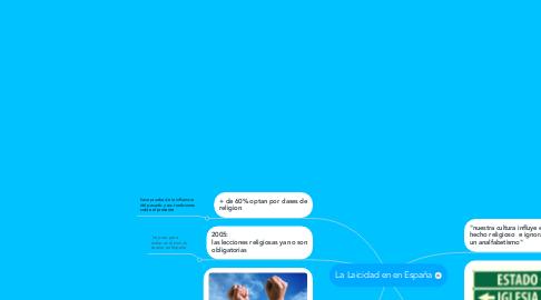 Mind Map: La Laicidad en en España