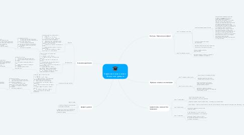Mind Map: Корейский язык онлайн. Начальный уровень