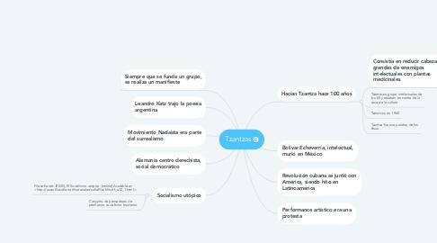 Mind Map: Tzantzas