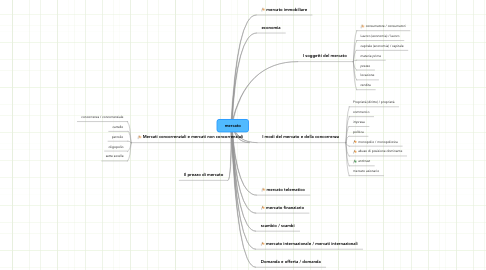 Mind Map: mercato