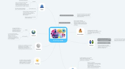 Mind Map: Bioéthique