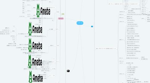 Mind Map: リサーチ